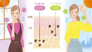 UVA生活日焼け.jpg