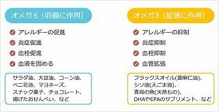 オメガ3・6作用.jpg