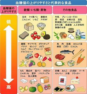 血糖値の上がりやすい.jpg